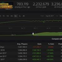 PUBG と Fortnite はどちらが人気があるのか。現在のプレイ人口の比較。PUBGの面白さが分からない