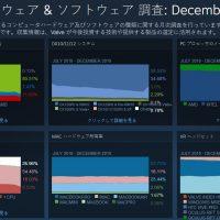 ついにSteamの利用言語のトップが中国語に。Steamでも中国の影響力がかなり強まる